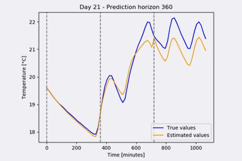 Data driven insights